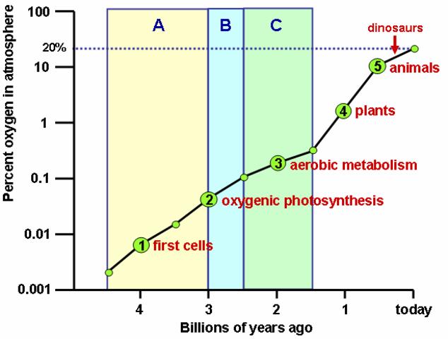 Oxygen Levels (2 BYA)