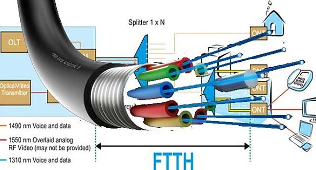 Aparición de redes de fibra óptica FTTH