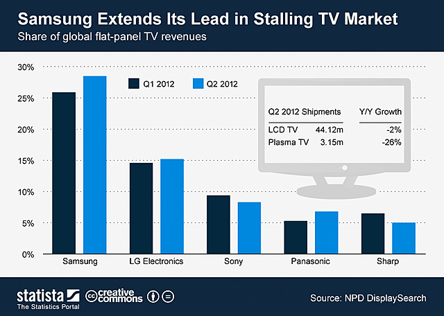 Samsung becomes #1 in TV sales