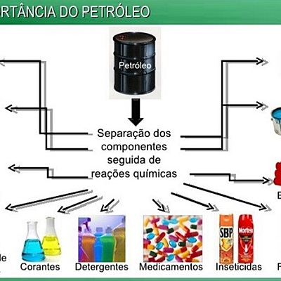 DERIVADOS DO PETRÓLEO timeline