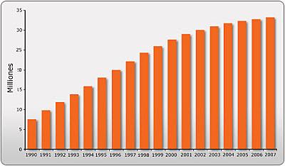 Avances tecnológicos en la estadística Colombiana.
