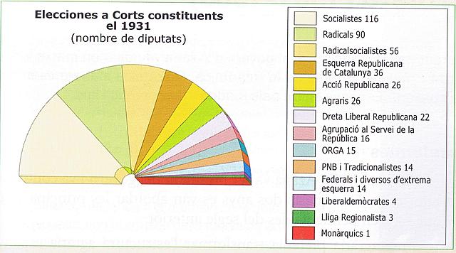 Eleccions a Corts Constituents