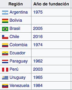 Creación de la Confederación Sudamericana de Fútbol de Salón (CSFS)