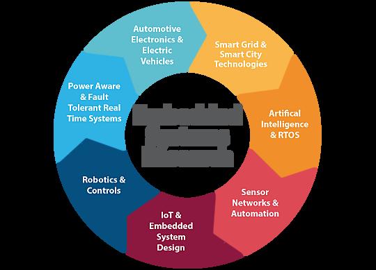 version 2.6, expansion sobre sistemas integrados