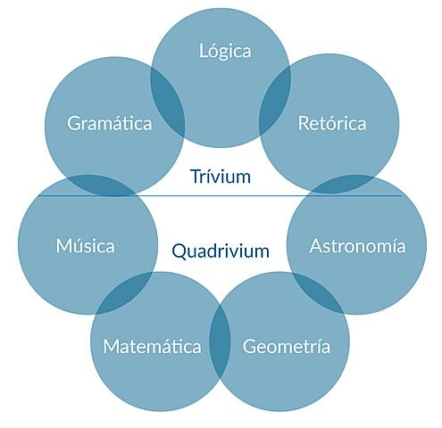 Trívium y el Quadrivium