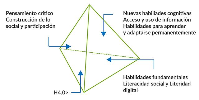 Pirámide de cuatro caras y seis costados.