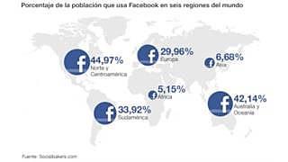 ¿Qué porcentaje de acciones tiene Mark en Facebook?
