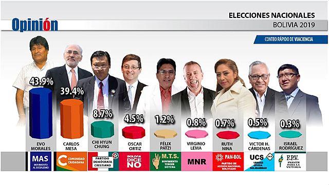 ViaCiencia da triunfo a Evo con margen de 4.5% sobre Mesa