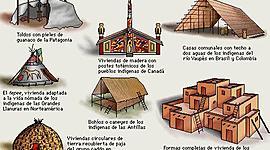 EVOLUCIÓN HISTÓRICA DE LAS VIVIENDAS timeline