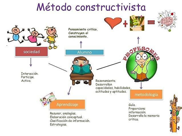"""""""LA PEDAGOGIA EN EL ENFOQUE CONSTRUCTIVISTA """""""