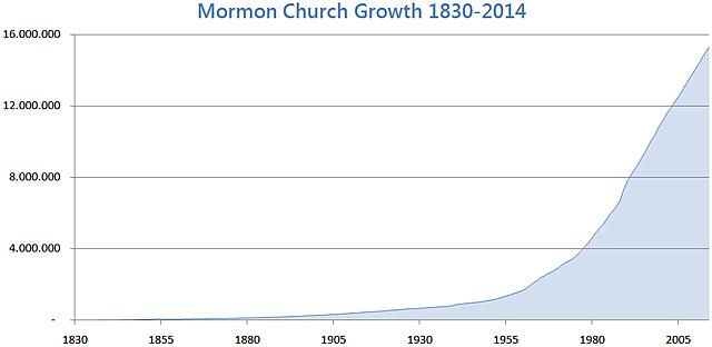 Mormonism Today