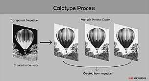 Talbot's Creation of the Calotype