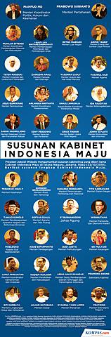 Kabinet Indonesia Baru-Jilid II tahun 2019-2024