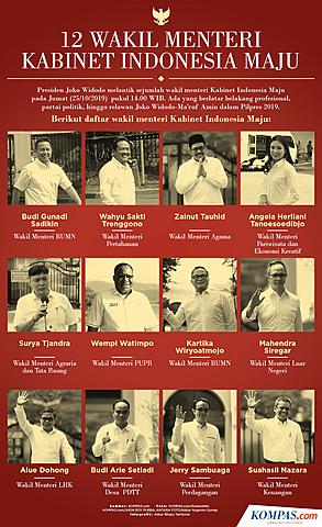 12 Wakil Menteri Indonesia Maju-Jilid II 2019-2024