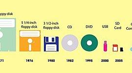 Generaciones de computadoras y Medios de almacenamiento timeline