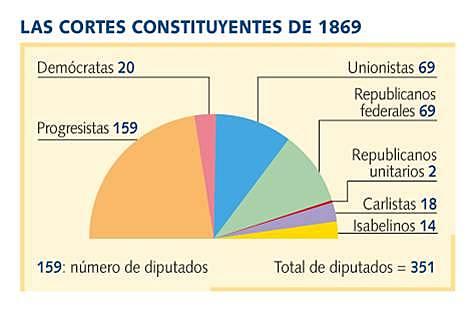 Eleccions a Corts Constituents del 1869