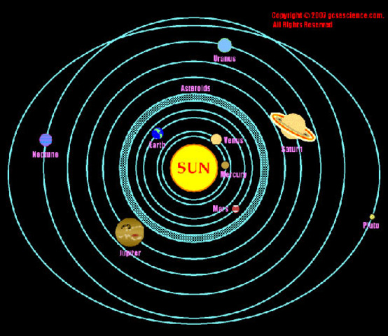 Birth of the solore system  million years ago