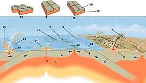 Teoría del origen de  las Placas Tectónicas