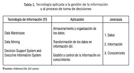 Tecnología aplicada a la gestión de la información y al proceso de toma de decisiones