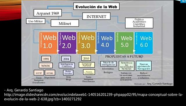 Comparativo entre la web 1.0, 2.0 y 3.0
