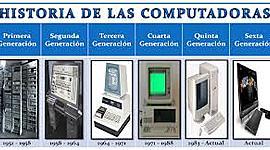 Generación de computadoras y dispositivos de almacenamiento timeline