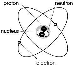 Chadwick Atom