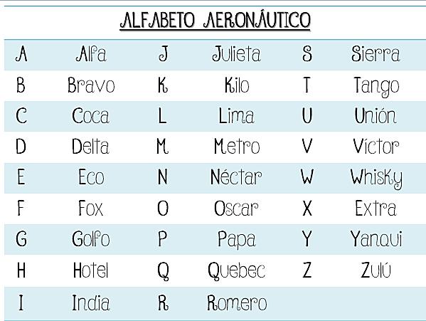 """Alfabeto Aeronáutico """" Fonético"""""""