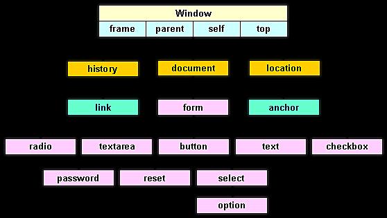 standarlisation des pages