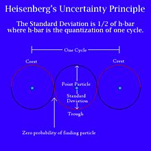 Heisenberg Atom