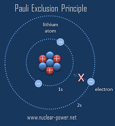 Pauli Atom