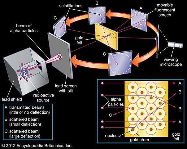 Bohr Rutherford Atomic Model