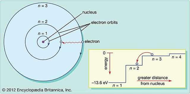 Bohr's Atom