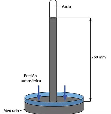 Torriceli inventa el barómetro de mercurio para medir presión atmosférica.