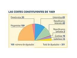 Eleccions a Corts constituents 1869