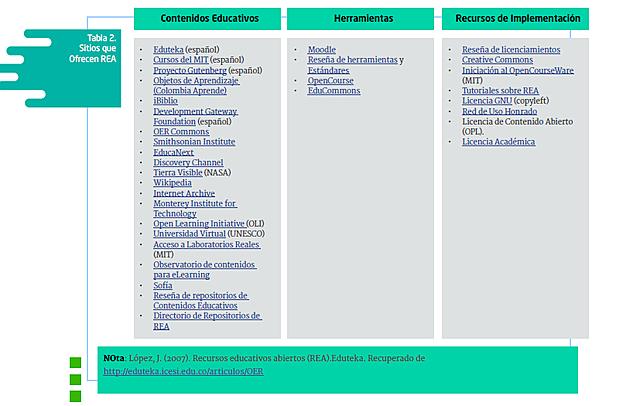 Recursos Educativos Abiertos, Elementos, López.2009
