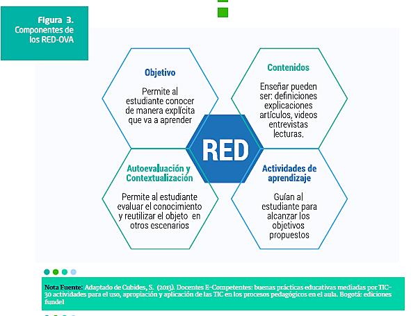 Elementos que conforman los RED,Cubides.2003