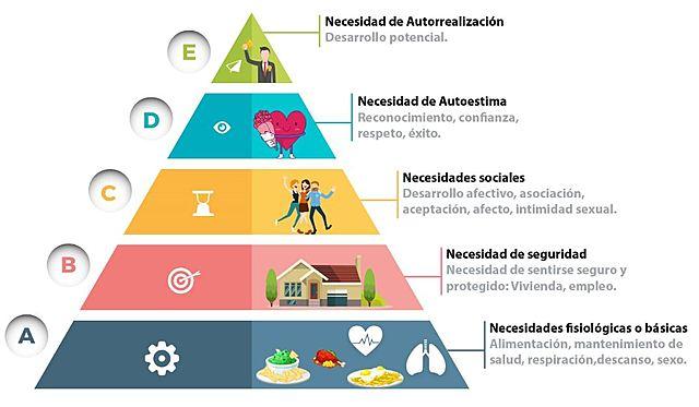 Teoría de las necesidades humanas