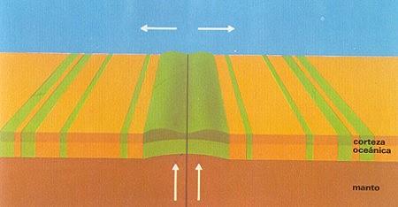 Inversion magnetica