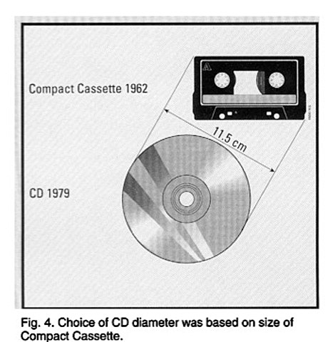 1º Cd de Sony y Philips