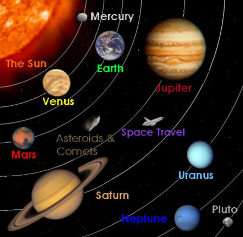 Mercury, Venus, Mars