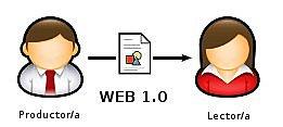 Tim Berners Lee, Crea la Wolrd Wide Web.