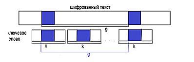 Телеграф и метод Касиски