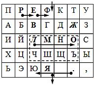 шифра Плейфера