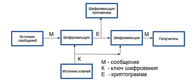Клод Шеннон«Теория связи в секретных системах»