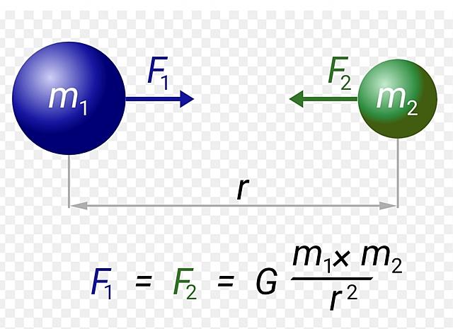 Llei de gravitació universal newton
