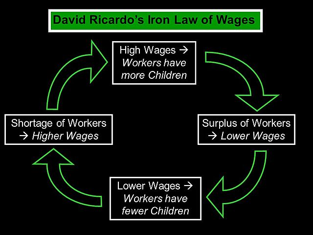"""Iron Law of Wages"" by Ricardo"