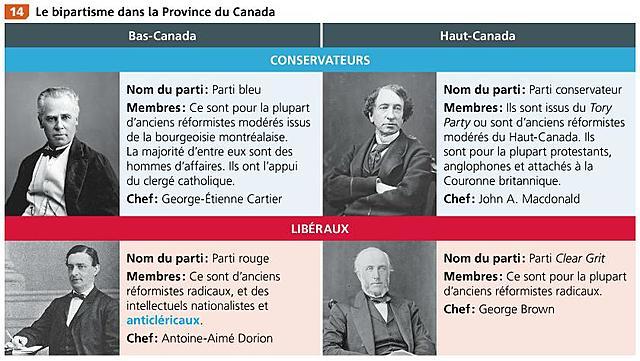 Bipartisme Province du Canada