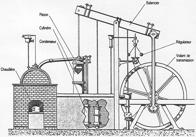 Invention de la machine à vapeur par James Watt