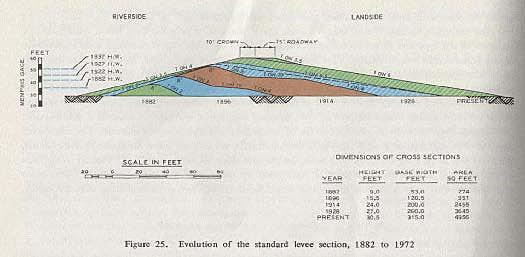 1947 Levee Code