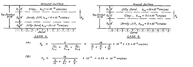 Publication of the WES Blanket Theory Equations
